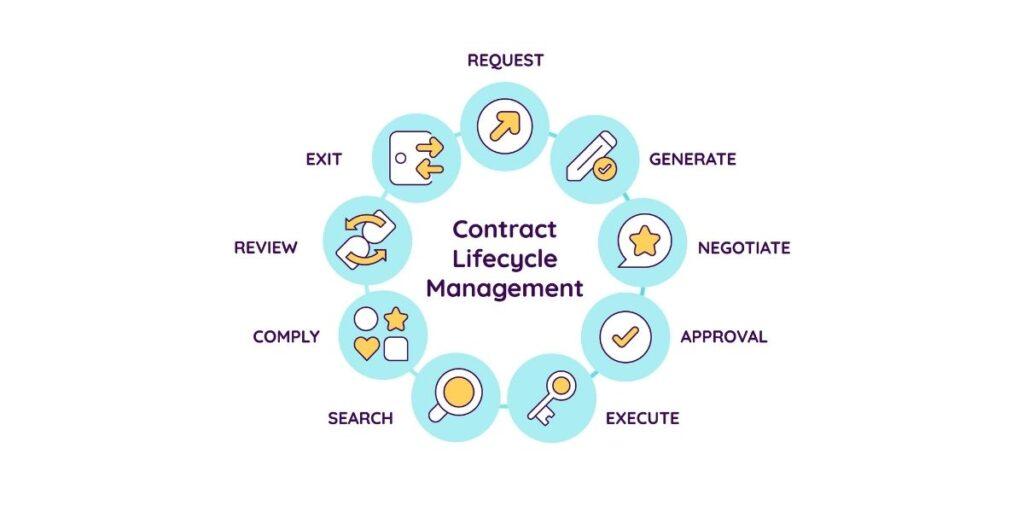 ciclo de vida dos contratos digitais